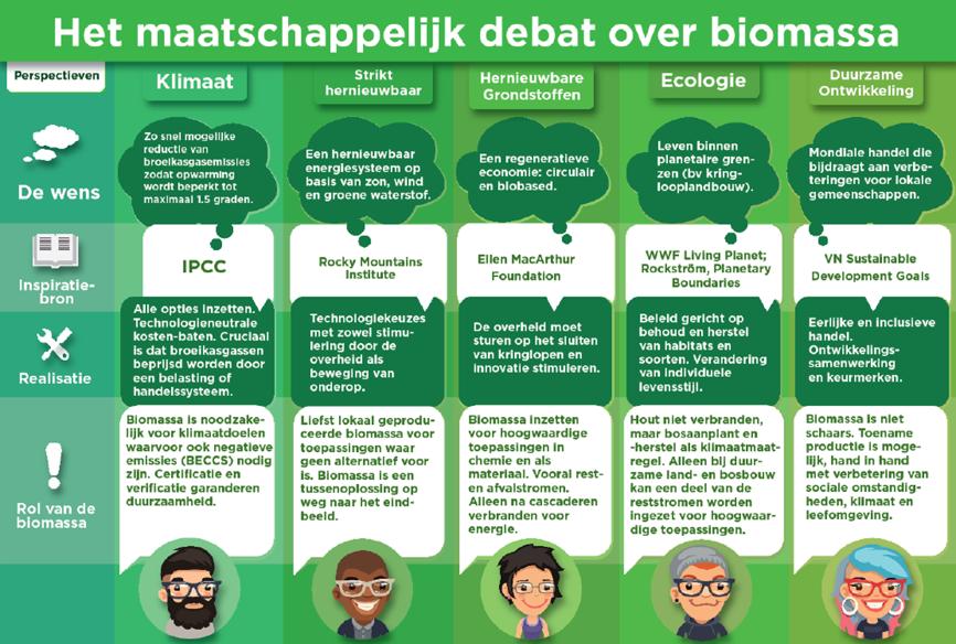 Webinar Biomassa: veelzijdig inzetten voor beter klimaat